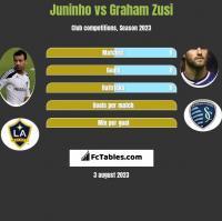 Juninho vs Graham Zusi h2h player stats