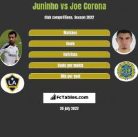 Juninho vs Joe Corona h2h player stats