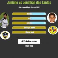 Juninho vs Jonathan dos Santos h2h player stats