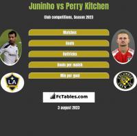 Juninho vs Perry Kitchen h2h player stats