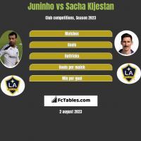 Juninho vs Sacha Kljestan h2h player stats