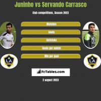 Juninho vs Servando Carrasco h2h player stats