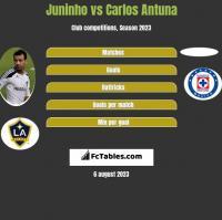 Juninho vs Carlos Antuna h2h player stats