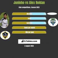 Juninho vs Alex Roldan h2h player stats