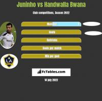 Juninho vs Handwalla Bwana h2h player stats