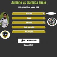 Juninho vs Gianluca Busio h2h player stats