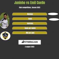 Juninho vs Emil Cuello h2h player stats