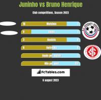 Juninho vs Bruno Henrique h2h player stats