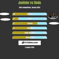 Juninho vs Dodo h2h player stats
