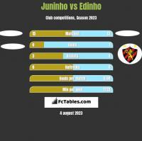 Juninho vs Edinho h2h player stats