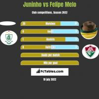 Juninho vs Felipe Melo h2h player stats