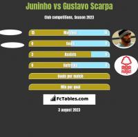 Juninho vs Gustavo Scarpa h2h player stats