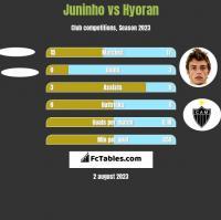 Juninho vs Hyoran h2h player stats
