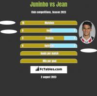 Juninho vs Jean h2h player stats