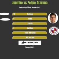 Juninho vs Felipe Araruna h2h player stats