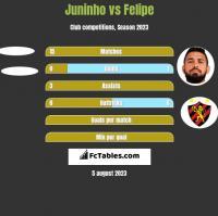 Juninho vs Felipe h2h player stats