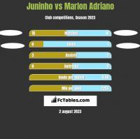 Juninho vs Marlon Adriano h2h player stats