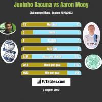 Juninho Bacuna vs Aaron Mooy h2h player stats