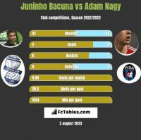 Juninho Bacuna vs Adam Nagy h2h player stats