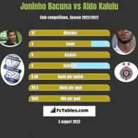 Juninho Bacuna vs Aldo Kalulu h2h player stats