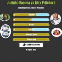 Juninho Bacuna vs Alex Pritchard h2h player stats