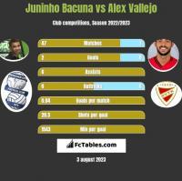 Juninho Bacuna vs Alex Vallejo h2h player stats