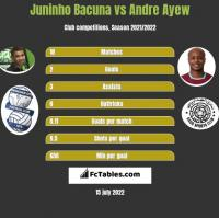 Juninho Bacuna vs Andre Ayew h2h player stats