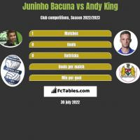 Juninho Bacuna vs Andy King h2h player stats