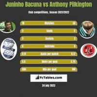 Juninho Bacuna vs Anthony Pilkington h2h player stats
