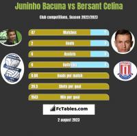 Juninho Bacuna vs Bersant Celina h2h player stats