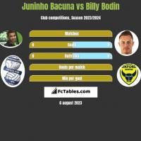 Juninho Bacuna vs Billy Bodin h2h player stats