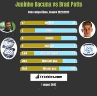 Juninho Bacuna vs Brad Potts h2h player stats