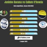 Juninho Bacuna vs Callum O'Dowda h2h player stats