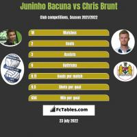 Juninho Bacuna vs Chris Brunt h2h player stats
