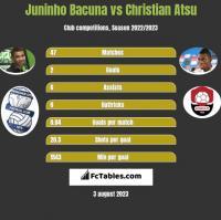 Juninho Bacuna vs Christian Atsu h2h player stats