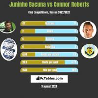 Juninho Bacuna vs Connor Roberts h2h player stats