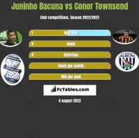 Juninho Bacuna vs Conor Townsend h2h player stats