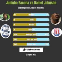 Juninho Bacuna vs Daniel Johnson h2h player stats