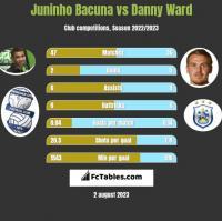 Juninho Bacuna vs Danny Ward h2h player stats