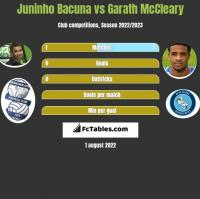 Juninho Bacuna vs Garath McCleary h2h player stats