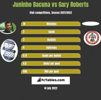 Juninho Bacuna vs Gary Roberts h2h player stats