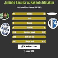 Juninho Bacuna vs Hakeeb Adelakun h2h player stats