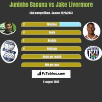 Juninho Bacuna vs Jake Livermore h2h player stats