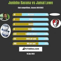 Juninho Bacuna vs Jamal Lowe h2h player stats
