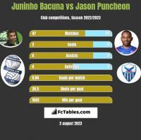 Juninho Bacuna vs Jason Puncheon h2h player stats