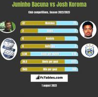 Juninho Bacuna vs Josh Koroma h2h player stats