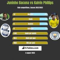Juninho Bacuna vs Kalvin Phillips h2h player stats