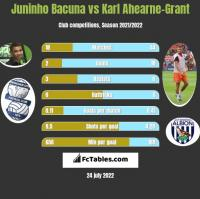 Juninho Bacuna vs Karl Ahearne-Grant h2h player stats