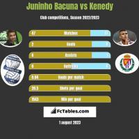Juninho Bacuna vs Kenedy h2h player stats