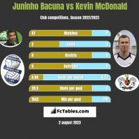 Juninho Bacuna vs Kevin McDonald h2h player stats